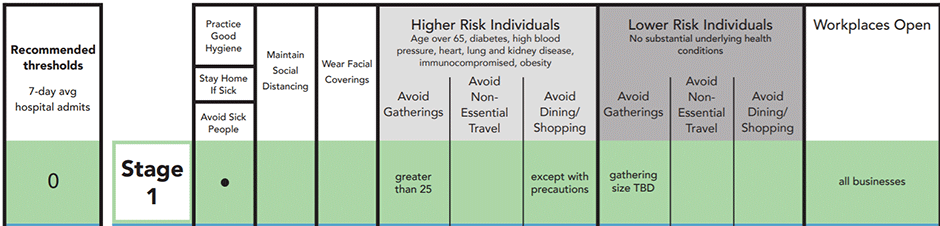Stage 1 COVID-19 Risk Based Guidelines. Practice good hygiene. Stay home if sick. Avoid sick people. Higher risk individuals (age over 65, diabetes, high blood pressure, heart, lung, and kidney disease, immunocompromised, obesity) should avoid gatherings greater than 25 and avoid dining/shopping except with precautions. Lower risk individuals (no substantial underlying health conditions) should avoid gatherings (gathering size TBD). Workplaces open are all businesses.