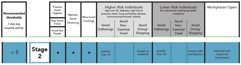 Stage 2 COVID-19 Risk Based Guidelines. Practice good hygiene. Stay home if sick. Avoid sick people. Maintain social distancing. Wear facial coverings. Higher risk individuals (age over 65, diabetes, high blood pressure, heart, lung, and kidney disease, immunocompromised, obesity) should avoid gatherings greater than 10 and avoid dining/shopping except as essential. Lower risk individuals (no substantial underlying health conditions) should avoid gatherings greater than 25 and avoid dining/shopping except with precautions. Workplaces open are essential and reopened businesses.