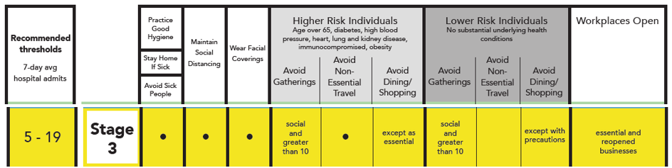 Stage 3 COVID-19 Risk Based Guidelines. Practice good hygiene. Stay home if sick. Avoid sick people. Maintain social distancing. Wear facial coverings. Higher risk individuals (age over 65, diabetes, high blood pressure, heart, lung, and kidney disease, immunocompromised, obesity) should avoid gatherings social and greater than 10, avoid non-essential travel, and avoid dining/shopping except as essential. Lower risk individuals (no substantial underlying health conditions) should avoid gatherings social and greater than 10 and avoid dining/shopping except with precautions. Workplaces open are essential and reopened businesses.