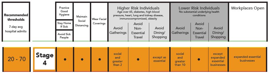 Stage 4 COVID-19 Risk Based Guidelines. Practice good hygiene. Stay home if sick. Avoid sick people. Maintain social distancing. Wear facial coverings. Higher risk individuals (age over 65, diabetes, high blood pressure, heart, lung, and kidney disease, immunocompromised, obesity) should avoid gatherings social and greater than 2, avoid non-essential travel, and avoid dining/shopping except as essential. Lower risk individuals (no substantial underlying health conditions) should avoid gatherings social and greater than 10, avoid non-essential travel, and avoid dining/shopping except expanded essential businesses. Workplaces open are expanded essential businesses.