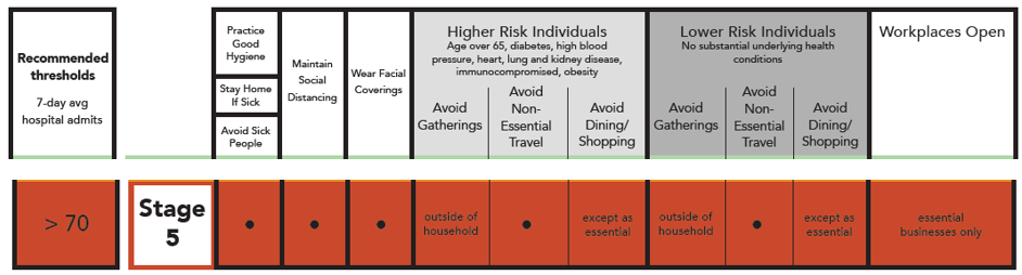 Stage 5 COVID-19 Risk Based Guidelines. Practice good hygiene. Stay home if sick. Avoid sick people. Maintain social distancing. Wear facial coverings. Higher risk individuals (age over 65, diabetes, high blood pressure, heart, lung, and kidney disease, immunocompromised, obesity) should avoid gatherings outside of household, avoid non-essential travel, and avoid dining/shopping except as essential. Lower risk individuals (no substantial underlying health conditions) should avoid gatherings outside of household, avoid non-essential travel, and avoid dining/shopping except as essential. Workplaces open are essential businesses only.